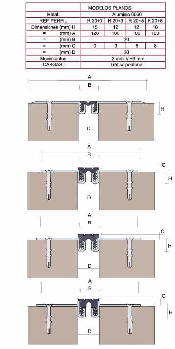 juntas de mm de abertura a serie r destinada para pavimentos acabados serie r para suelos