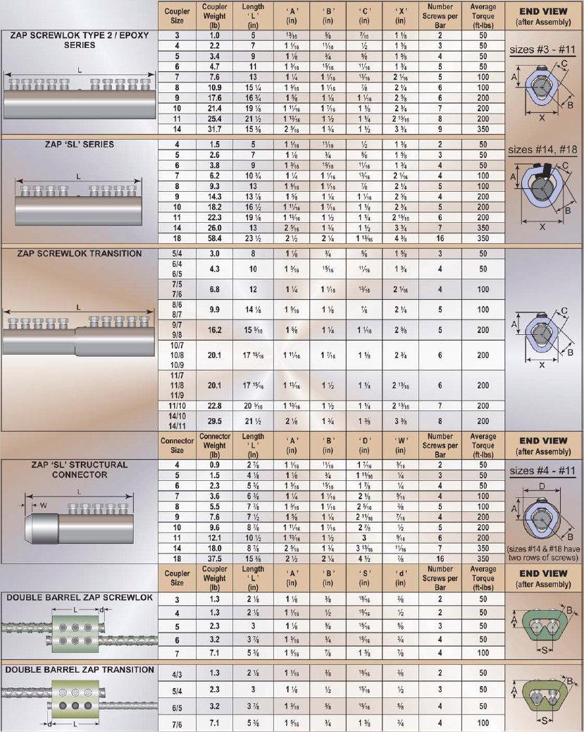 Microlam sizes